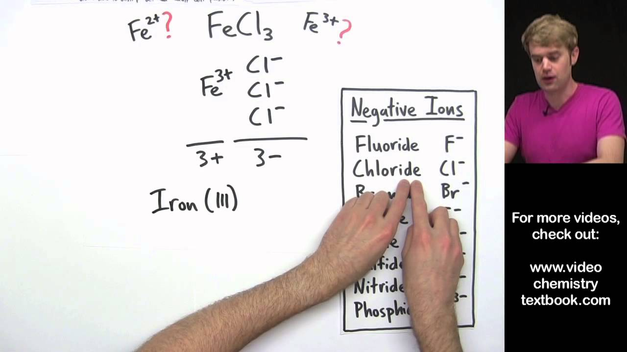 Naming Ionic Compounds with Transition Metals Introduction - YouTube