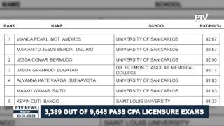 3,389 out of 9,645 pass CPA Licensure Exam
