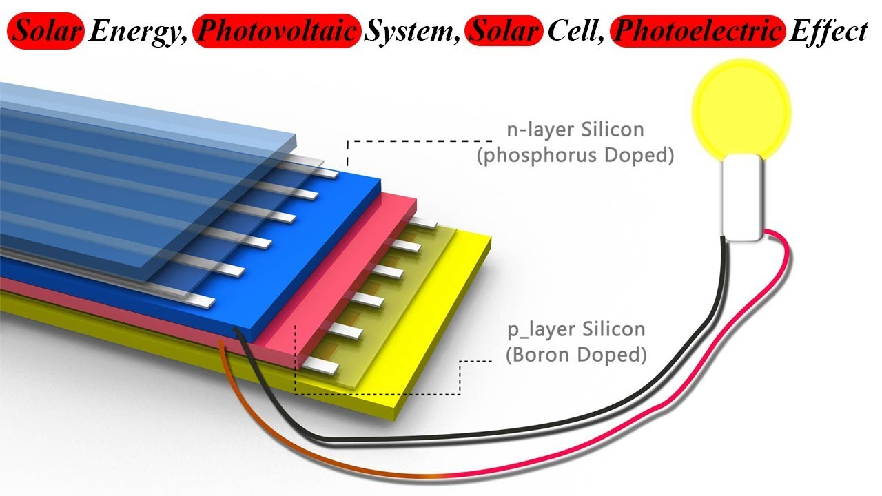 Solar Energy Photovoltaic System Cell Photoelectric Effect Diagram Of A Panel What Is It