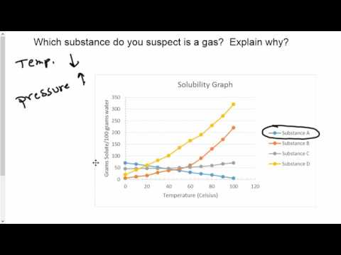 Solubility and Parts per Million