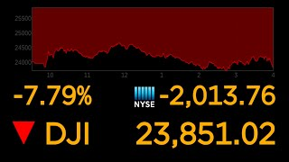 Dow suffers worst day since 2008 | ABC News