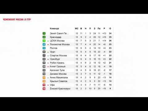 Футбол. Чемпионат России