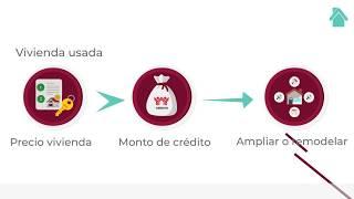Usa Tu Crédito / En Qué Puedo Usar Mi Crédito / Infonavit