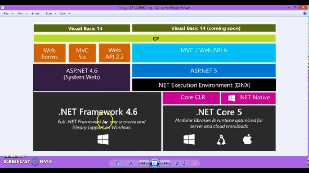 ASP NET CORE 1 0   .NET Core Architecture - YouTube