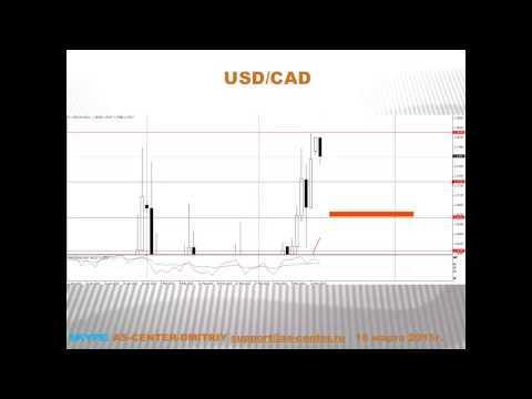 Текущая ситуация на валютном рынке от 16.03.2015