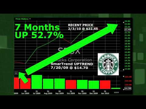 Starbucks (NASDAQ:SBUX) Stock Trading Idea: 52.7% Return in 7 Months