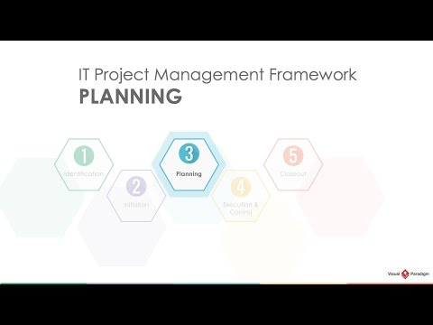 Project Management Lifecycle: Planning