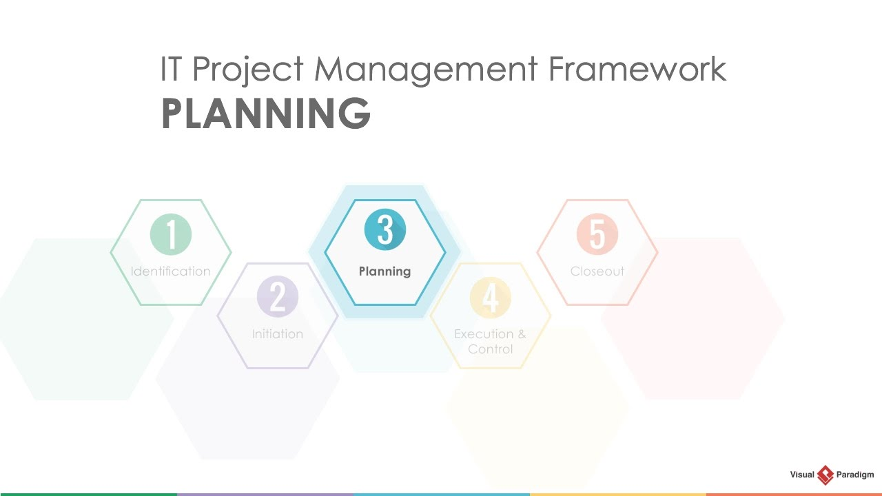 foundations of planning in management Assignment: foundations of strategic planningthe foundations of strategic planning include a diverse group of theories, models, and real-world application opportunities.