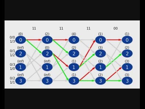 The Viterbi Algorithm Illustrated!