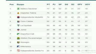 tabla de posiciones reclasificacion y goleadores y analisis de la liga aguila 2