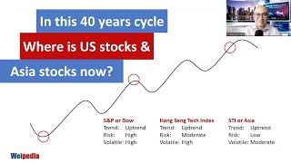 U.S. vs Asia stocks - In this 40 years cycle
