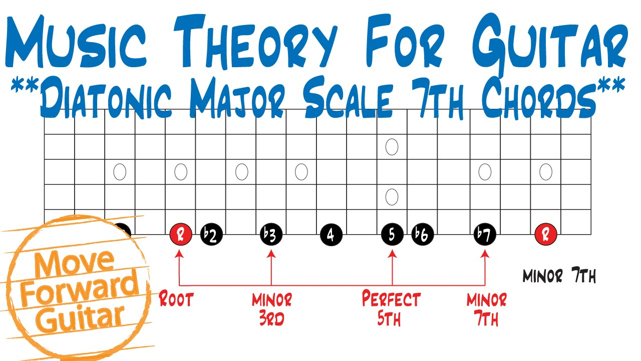 Music Theory For Guitar Diatonic Major Scale 7th Chords Youtube