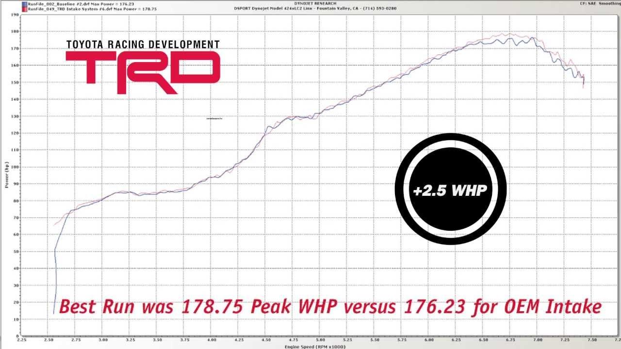 2013 Scion FRS Intake TRD Dyno Test  YouTube