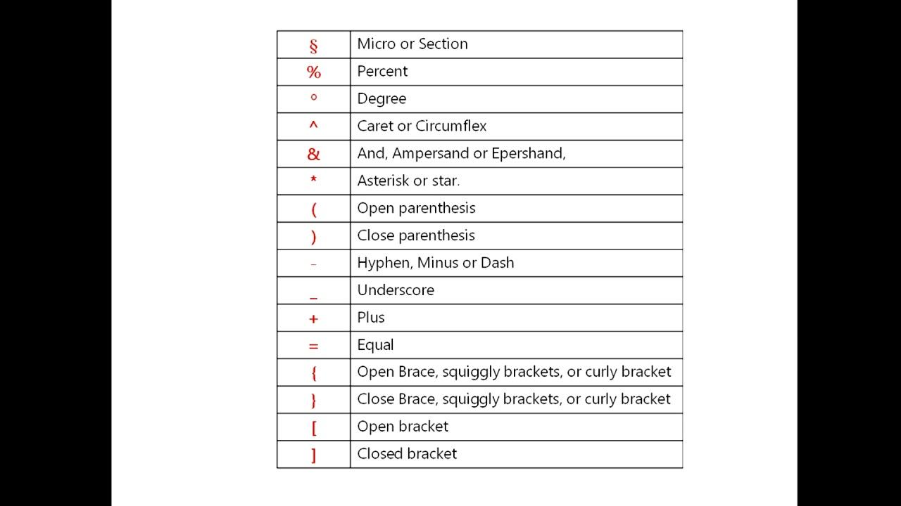 All Keyboard Symbol Key Names  Pc  U0026 Laptop Keyboard Key