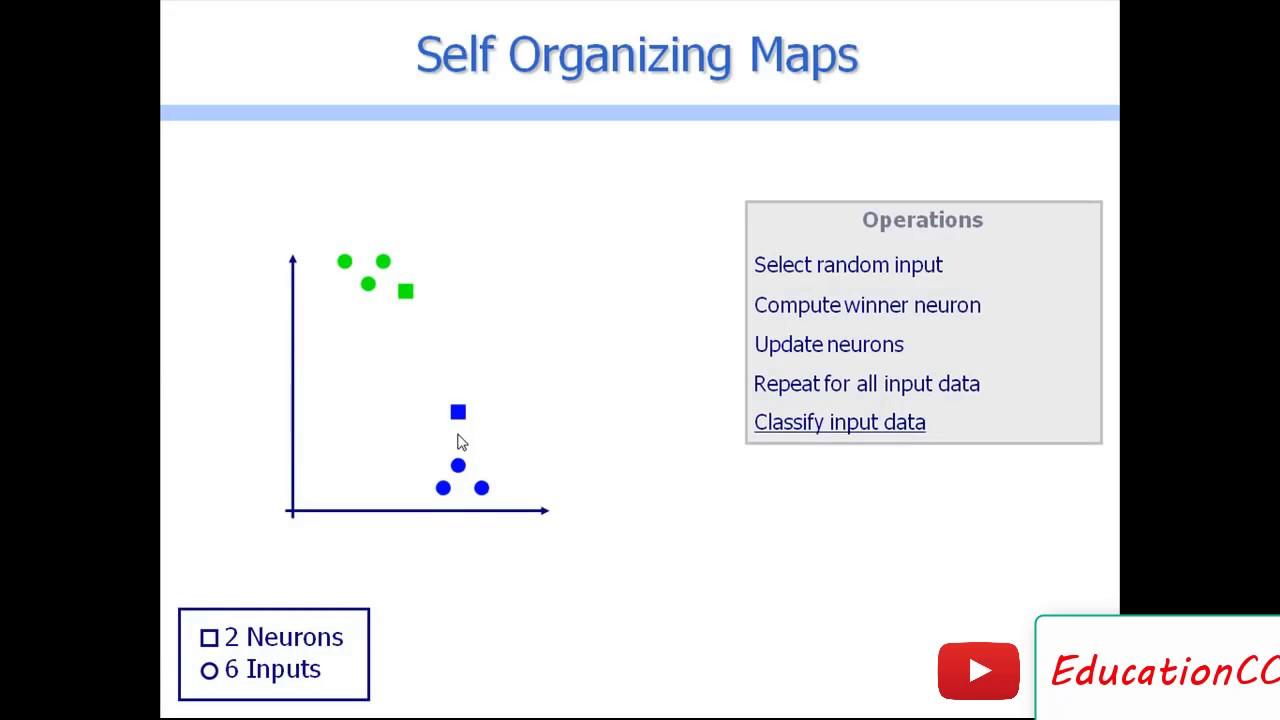 How SOM Self Organizing Maps algorithm works
