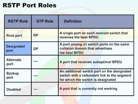 522   48  Rapid STP   06  RSTP Port Roles