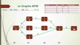 La Méthode MPM, Episode 2: Exercice avec Corrigé شرح سهل بالدارجة المغربية