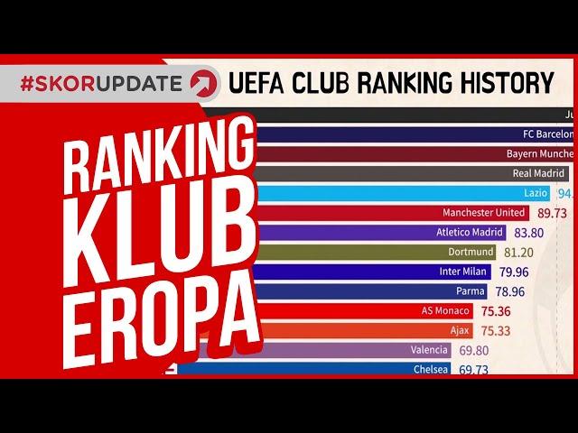 GRAFIS - SEJARAH RANKING KLUB UEFA 1960-2019