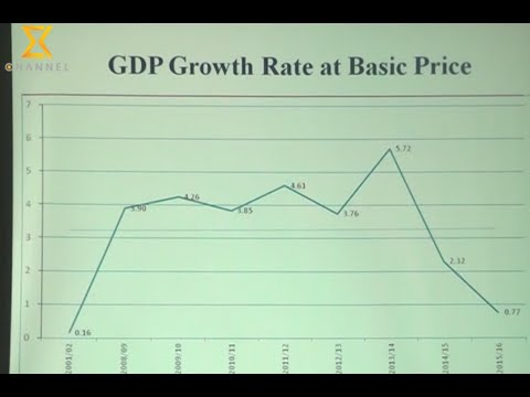 GDP Growth of Nepal