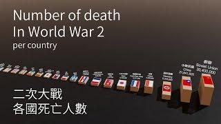 第二次世界大戰各國傷亡統計