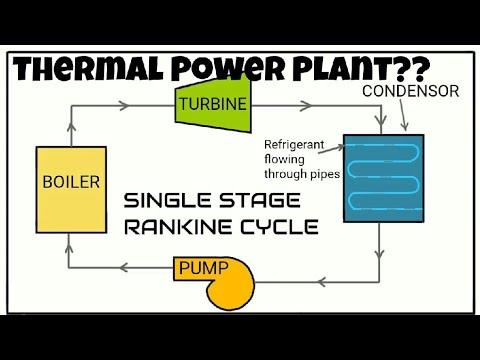 THERMAL POWER PLANT (Hindi/Urdu) - YouTube