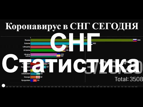 Статистика Коронавируса в странах СНГ сегодня, последние новости Covid - 19, Общее число зараженных.