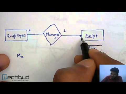 Participation Constraints | Database Management System