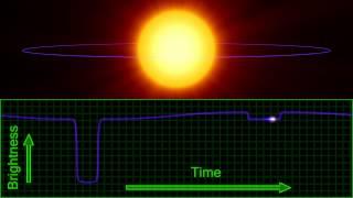 Transiting Exoplanet Light Curve