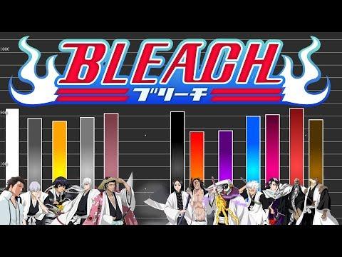 Power Level: Bleach Gotei 13 (Anime & Manga) | TheoryTv - Meliodas