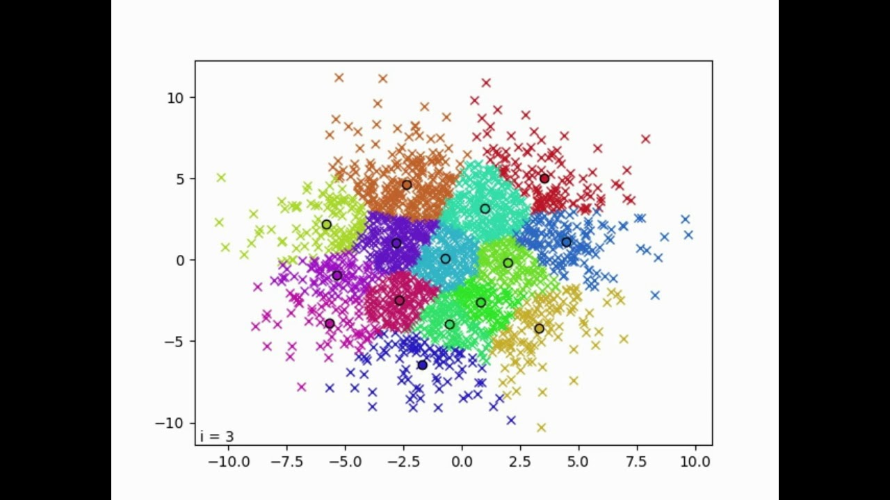 K-means clustering in 2D with Python