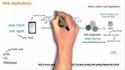 Basic concepts of web applications, how they work and the HTTP protocol