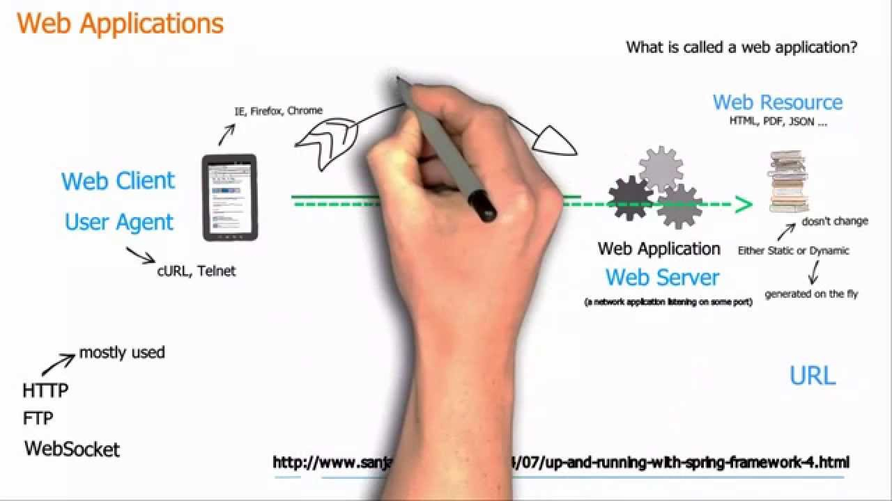 Web Application Development: Basic Concepts | Coursera