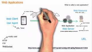 Basic concepts of web applications, how they work and the HTTP protocol thumbnail