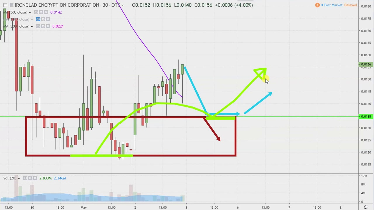 ironclad encryption corporation - irnc stock chart technical analysis for  05-02-2019