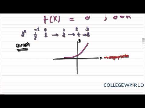 A2 Maths - C3: Introduction to Exponential Functions (3.1)