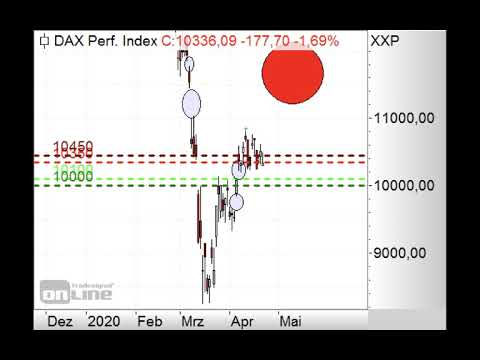 DAX wieder mit Gap-up - Morning Call 27.04.2020