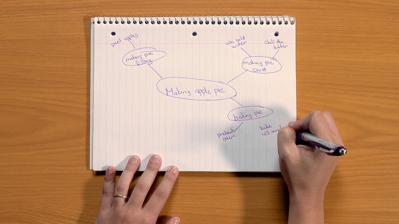 How to Take Notes: Note-Taking Strategies in Action