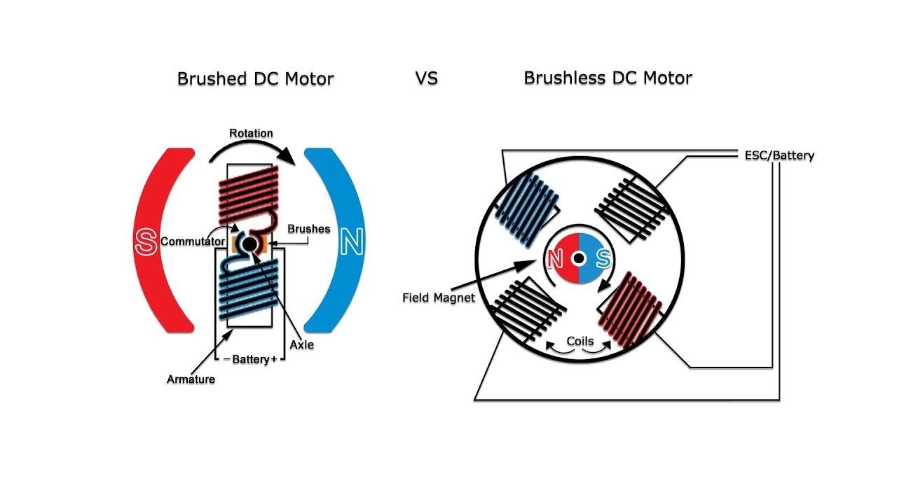brushed vs brushless rc motors hint one is way faster rc roundup mix brushed brushed rc diagram  [ 1280 x 720 Pixel ]