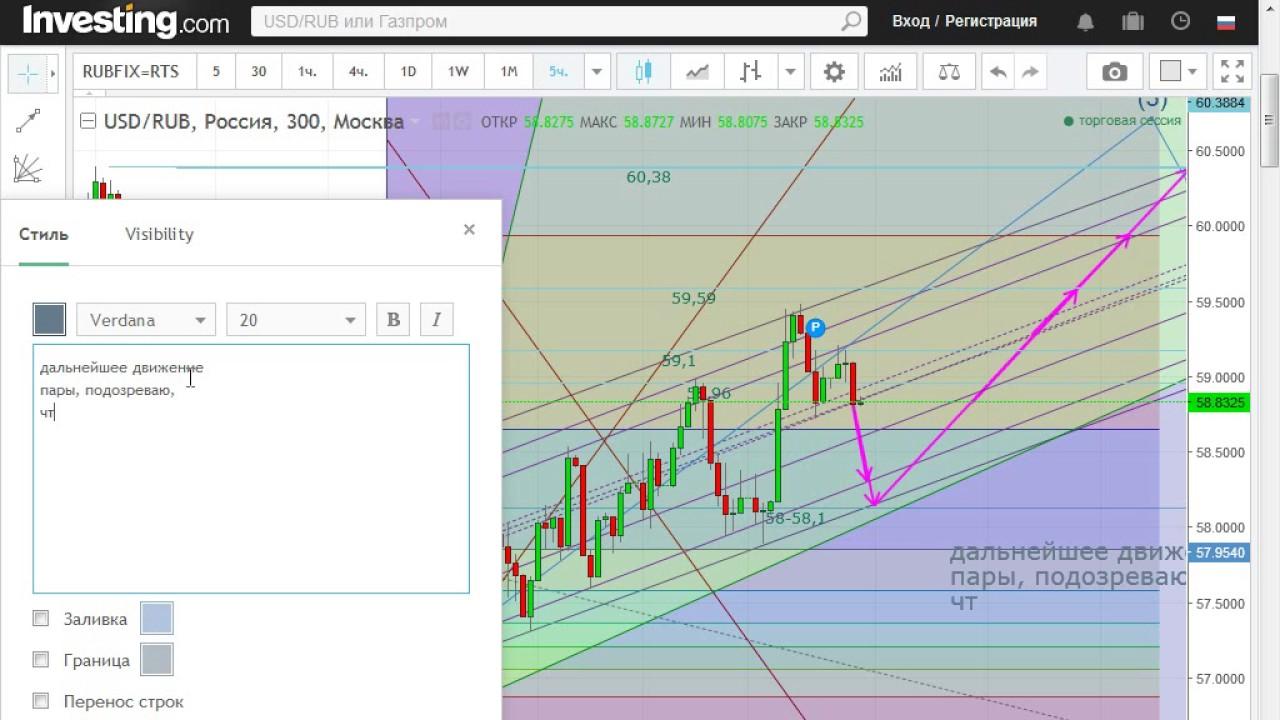Ночной прогноз форексе forex setka trader abb 1_17