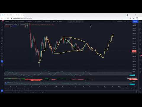 Download Ethereum Technical Analysis for June 18, 2021 - ETH
