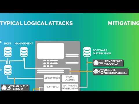 ATM Attack Vectors And Defenses
