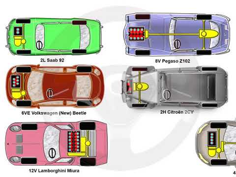 ASÍ FUNCIONA EL AUTOMÓVIL (I) - 1.11 Disposición de los cilindros (6/10)