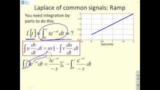 Laplace 1- introduction and basic functions