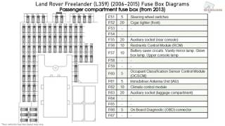 land rover freelander (l359) (2006-2015) fuse box diagrams - youtube  youtube