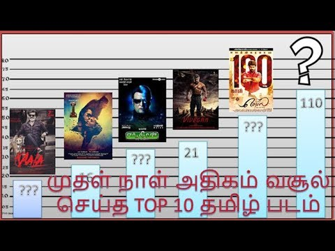TOP 10  OPENING DAY HIGHEST GROSSING TAMIL...