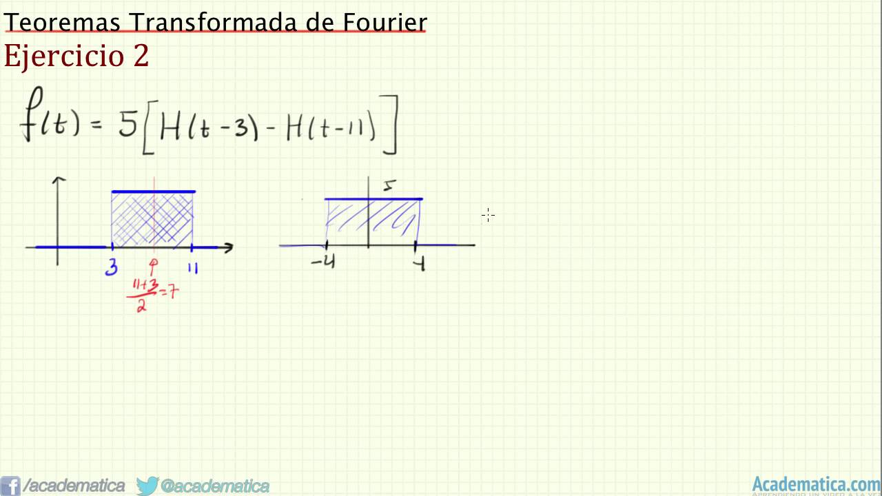 foriuer series how to find a sub zero