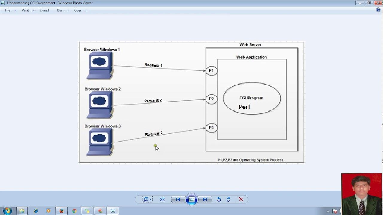 5 advanced java servlet tutorialserver side web techno 5 advanced java servlet tutorialserver side web techno difference between cgi servletadv java baditri Images