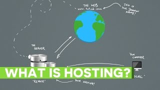 How Does Website Hosting Work?