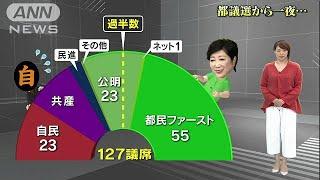 小池氏「代表退き知事に専念」 支持勢力が過半数に(17/07/03)