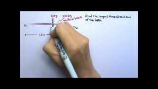 AP Physics 1: Equilibrium 2: Static Equilibrium Problem 1